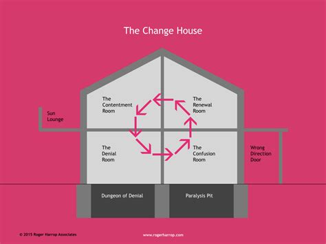 House of change model of contentment   House best art