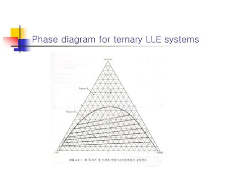 ternary phase diagram ppt ppt chapter 6 multiphase systems powerpoint