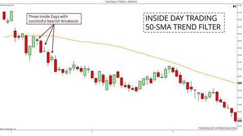 pattern day trading status how to trade with inside days trading setups review