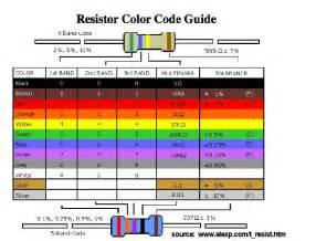 2 2 k ohm resistor color code cara membaca gelang warna resistor chanshue s
