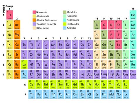 printable periodic table rounded atomic mass periodic table rounded atomic mass sesigncorp