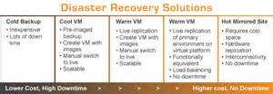 What Modern Disaster Recovery Looks Like » Ideas Home Design