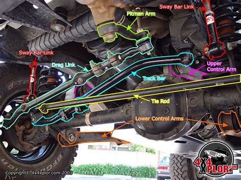 Jeep Grand Wobble Help With 92 Wobble Jeep Forum