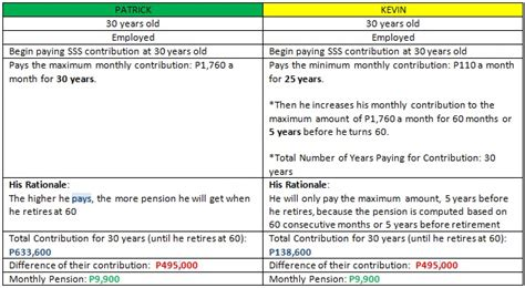Sss Maternity Advance Letter For Sss Pension Plan Should I Pay The Maximum Or The