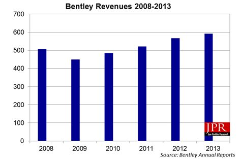 bentley revenue bentley systems reports revenue income and plans