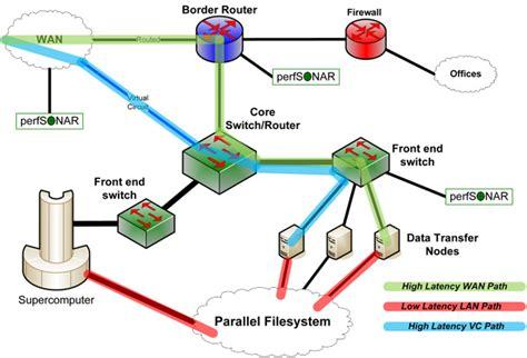 home network design dmz science dmz architecture