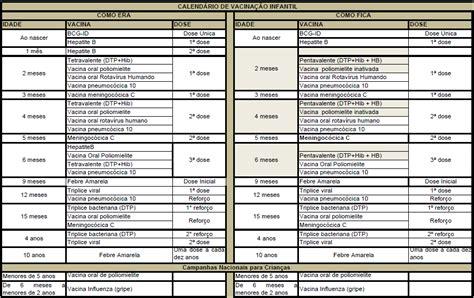 Calendario Vacinal Caderno De Farm 225 Cia Novo Calend 225 De Vacina 231 227 O 2012
