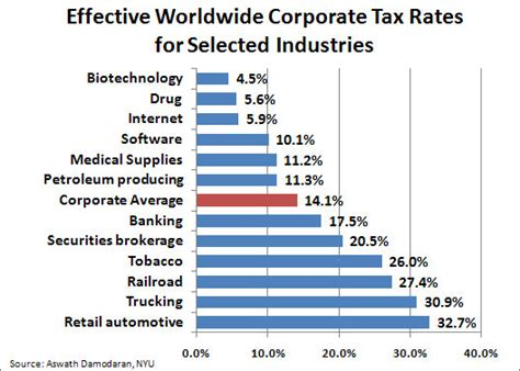 what is the rate for company tax in malaysia 2016 tax chart symbols edgrafik