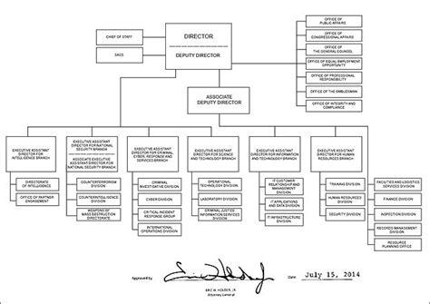 fbi organizational chart file fbi organizational chart 2014 jpg wikimedia commons