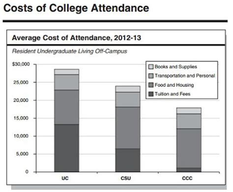 Mba Tuition Cost Ucla by Ucla Faculty Association Lao On Cost Of College And Cost