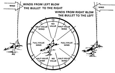 how to estimate range and wind books fm3 22 9 chapter 5 downrange feedback phase ii of basic