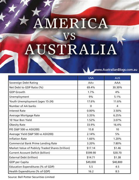 Mba Vs Cpa Australia by صور ما هو الفرق بين امريكا واستراليا 2015