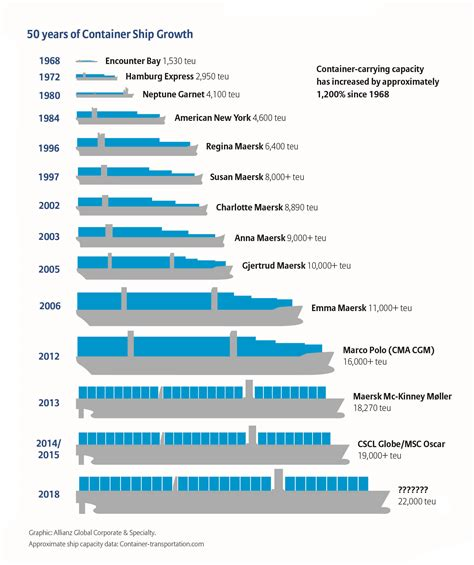 How Large Is 130 Square Feet by Container Ship Design World Shipping Council
