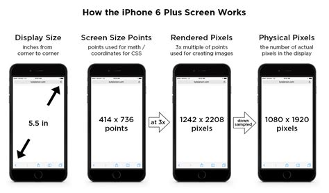iphone 6 screen size and mobile design updated for iphone 8 x