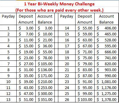 money saving challenges  kick start   year