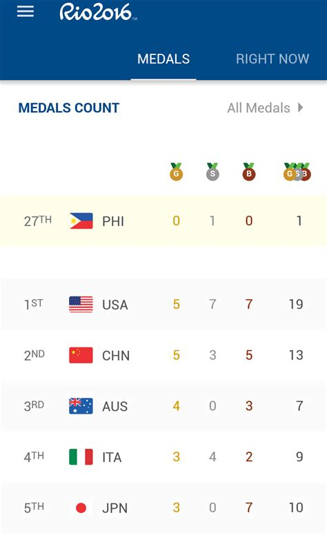 2016 olympics medal table olympics 2016 medal tally team usa still leads the