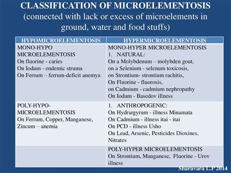 Section 38 1 Food And Nutrition by Hygiene Of Nutrition