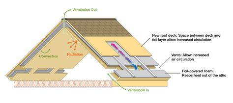 Weatherboard Home Design by Ornl New Roof Design Graphic New Energy And Fuel