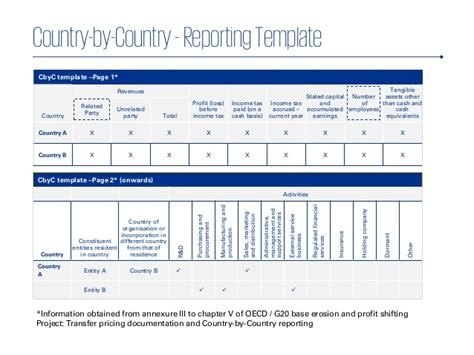 Oecd Country By Country Reporting Template Overview Of 15 Oecd Beps Plans Icai International