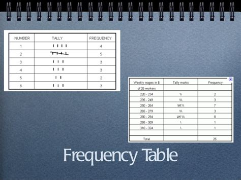 Frequency Table by Frequency Tables Statistics