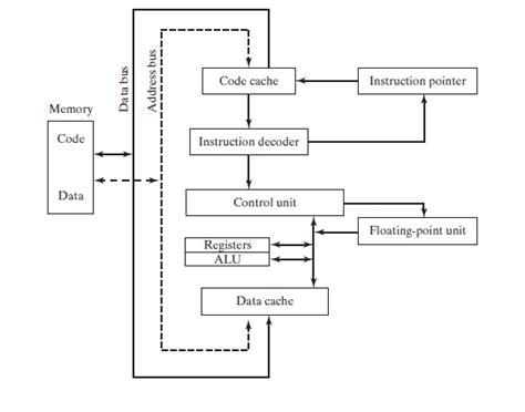 cpu diagram parts wiring diagram schemes