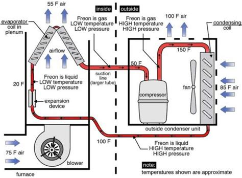 home ac system diagram home air home air conditioning how it works