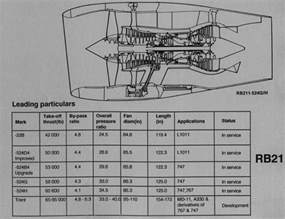 Rolls Royce Rb211 524 Rb211 Engine Dimensions Rb211 Free Engine Image For User