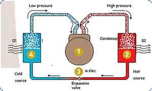 comment fonctionne une climatisation r 233 versible