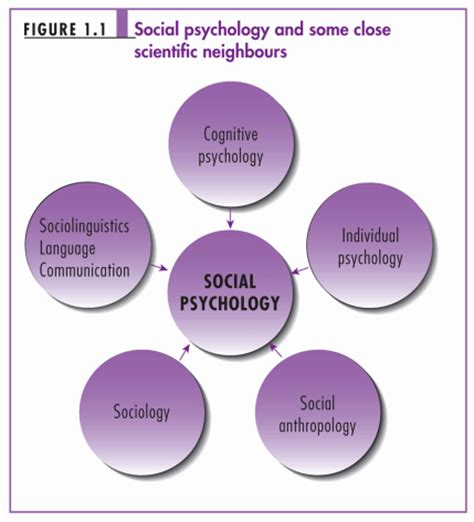 psychologi sosial psychology nikesh