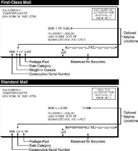Usps Description by Domestic Mail Manual P910 Manifest Mailing System