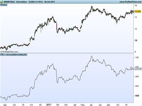 accumulative swing index wilder s accumulative swing index asi indicators