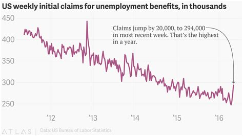initial unemployment claims chart weekly new us claims for unemployment benefits are spiking