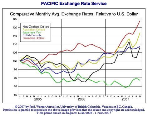 Will shifting currency exchange rate differentials 2005 2007