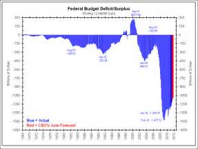 how the deficit got so united states where did all this deficit come from