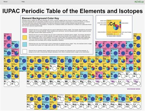 Periodic Table Changes Periodic Table Changes Periodic Table To Make Historic Changes Mrdchemdwiki Matter And Change