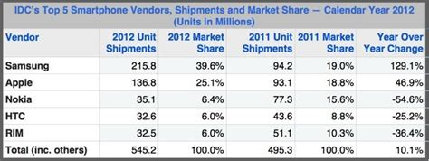 One Year Mba Idc by Apple S Iphone Grew To 25 1 Global Market In 2012