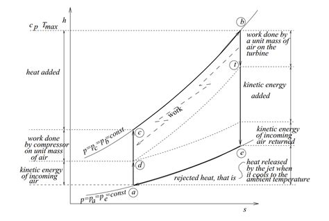s diagram turbojet h s diagram comparison flow illustrator