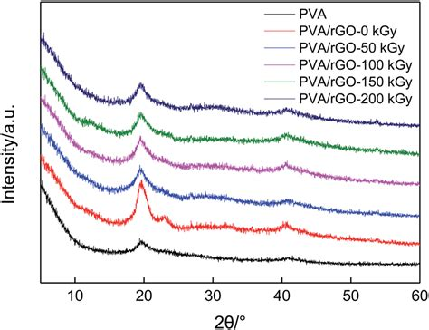xrd pattern of pva xrd patterns of pure pva and pva rgo hydrogels treated