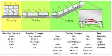 pulper feed system and dewiring feeding system pulper