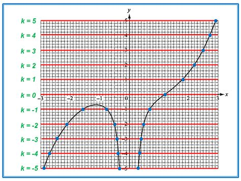 Html Table Lines Graphical Solutions Igcse At Mathematics Realm