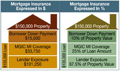what is pmi on a house loan what is a mortgage insurance premium what you should know about this mortgage insurance