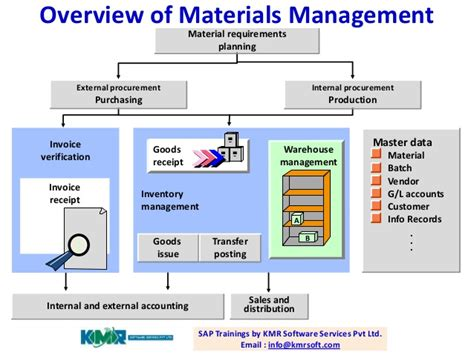 what is sap mm sap material management module sap collection materials or material photos daily quotes