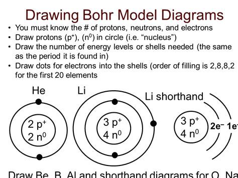 how to draw bohr diagrams bohr model diagrams of atoms ppt