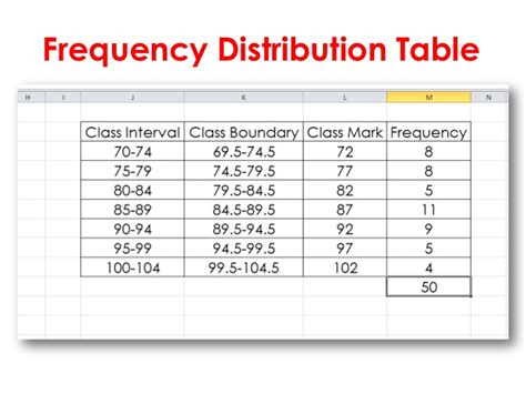 Frequency Table by Frequency Distributions And Graphs