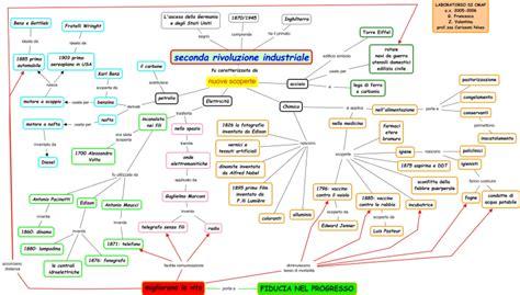 tesina sull illuminismo mappa concettuale sulla seconda rivoluzione industriale