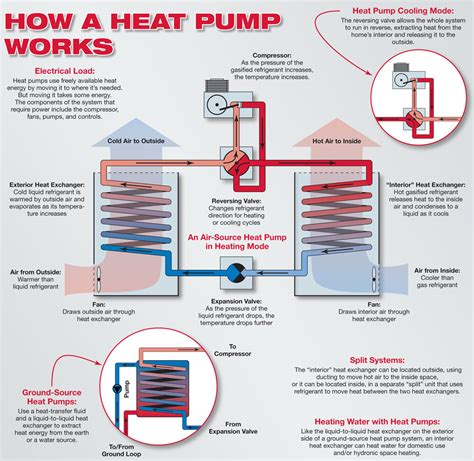 How Is A by Heat Primer Home Power Magazine