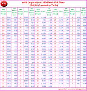 conversion table of drill bit sizes engineer diary