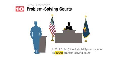 Pennsylvania State Judiciary Search Judicial Budget Request 2015 Budget Judicial