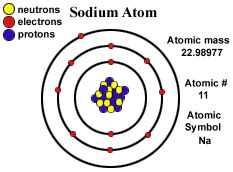 Protons Electrons And Neutrons In Sodium Sodium Simplebooklet