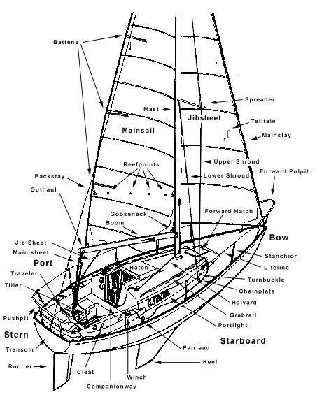 old boat terms diagram of basic components of the parts of a boat the